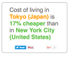 Expatistan: Cost of Living Index