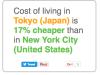Expatistan: Cost of LivingIndex